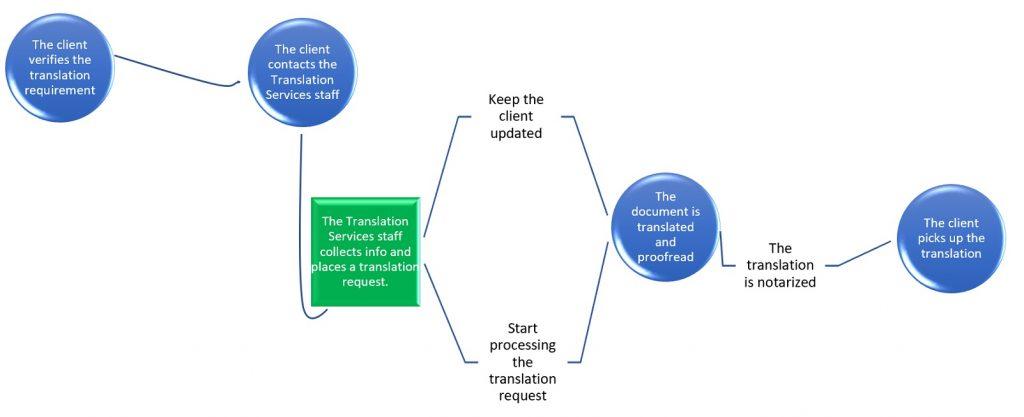 The translation service process of Edmonton Immigrant Services Association